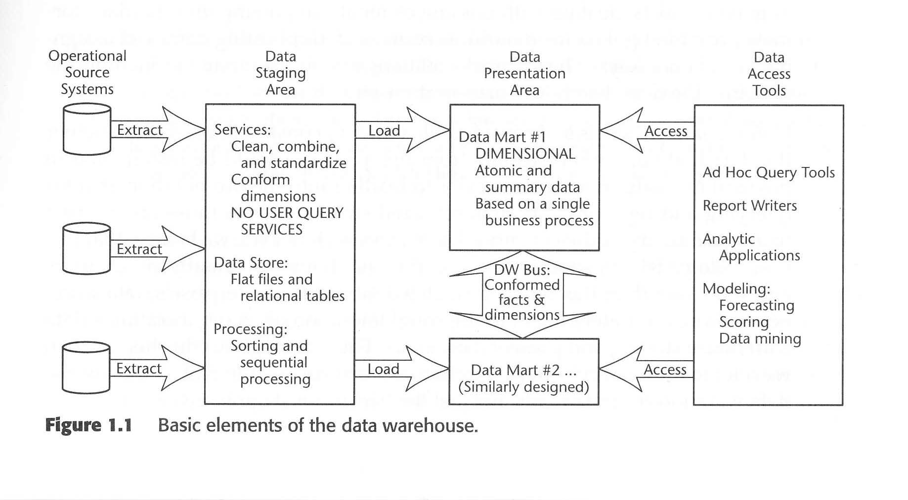 "Selected Notes of ""The Data Warehouse Toolkit"" by Ralph Kimball ..."