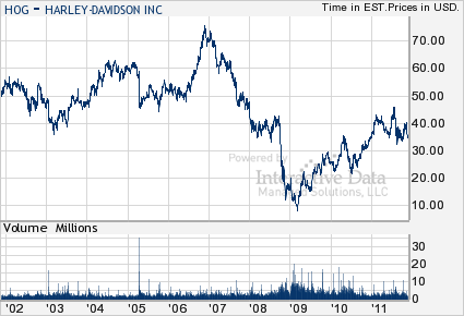 Harley Davidson Stock Price Down Html In Ridowykykiz Github Com